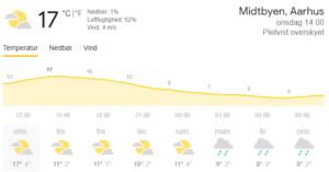 31.marts 2021: 17°C. - Luftfugtighed: 52% Vind: 4 m/s - Midtbyen, Aarhus onsdag 14.00 Pletvist overskyet