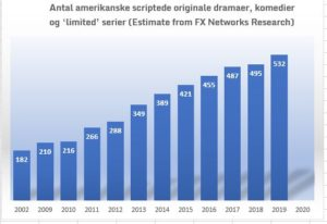 Antal amerikanske scriptede originale dramaer, komedier og 'limited' serier (Estimate from FX Networks Research)