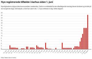 04.aug - I weekenden blev 50 testet positive for coronavirus, og i de seneste tal fra i dag klokken 14 er der registreret 27 nye coronasmittede siden i går. Dermed er 107 testet positive for coronavirus i Aarhus den seneste uge
