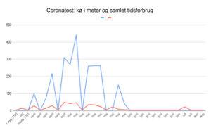 coronatest meter og tid