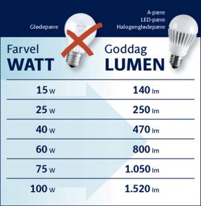 fra watt til lumen