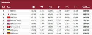 Artistic Gymnastics - Final Results