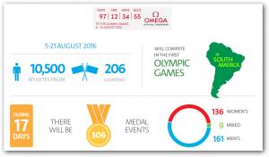 OL i Rio 2016