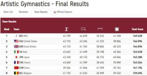 resultat_holdfinalen_ol2020