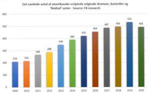 Det samlede antal af amerikanske scriptede originale dramaer, komedier og 'limited' serier - Source: FX research