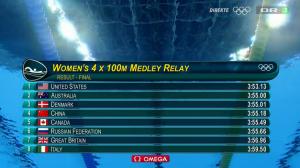 Bronze til 4x100 meter Medley holdet