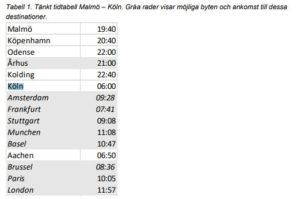 Tabell 1. Tänkt tidtabell Malmö – Köln. Gråa rader visar möjliga byten och ankomst till dessa destinationer.