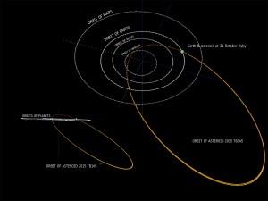 tb145-asteroid-orbit