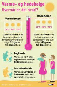 Varmebølge: 25 grader tre dage i streg / Hedebølge 28 grader tre dage i streg / (Foto: Grafik Mie Hvidkjær © DR Nyheder)